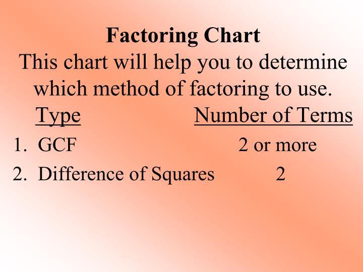 Factoring Chart