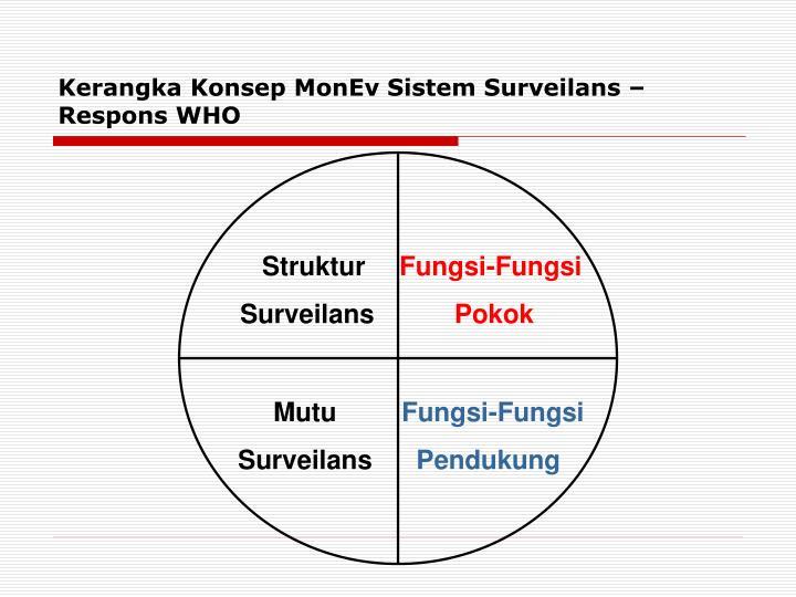Kerangka Konsep MonEv Sistem Surveilans – Respons WHO
