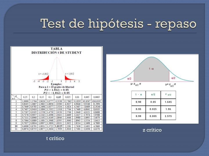 Test de hipótesis - repaso
