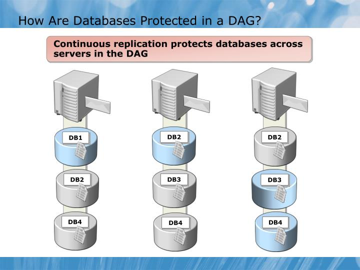 How Are Databases Protected in a DAG?