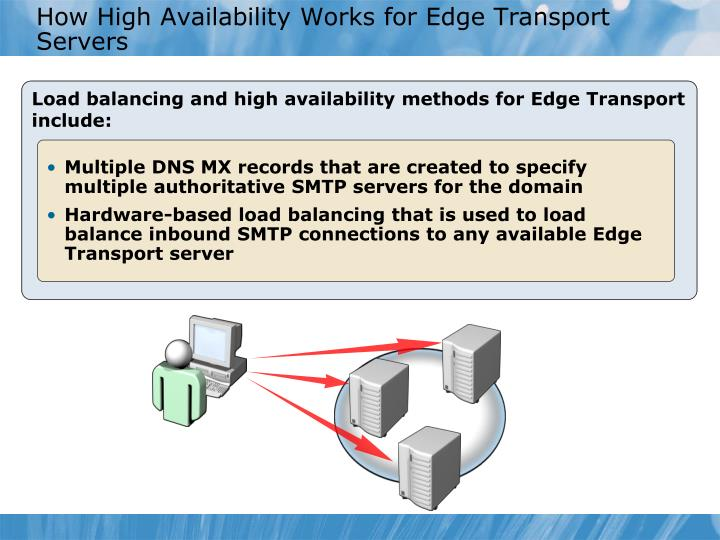 How High Availability Works for Edge Transport Servers