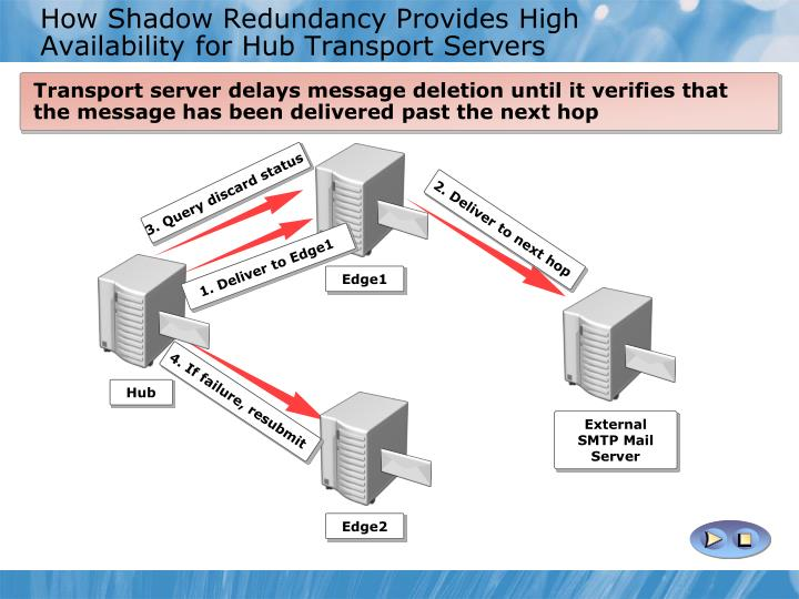 How Shadow Redundancy Provides High Availability for Hub Transport Servers