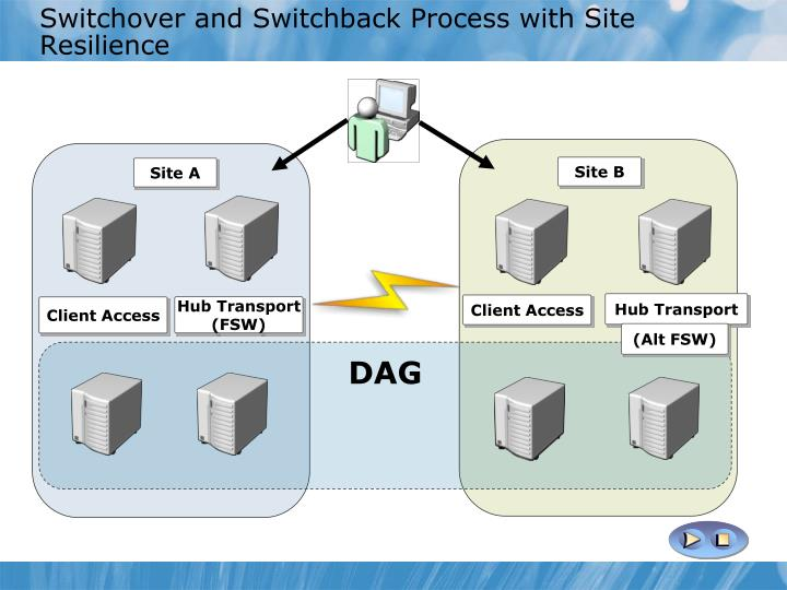 Switchover and Switchback Process with Site Resilience