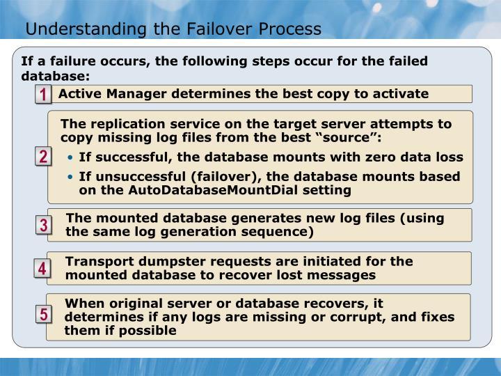 Understanding the Failover Process