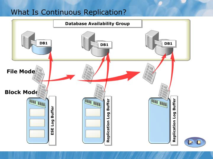 What Is Continuous Replication?