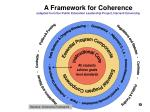 a framework for coherence adapted from the public education leadership project harvard university