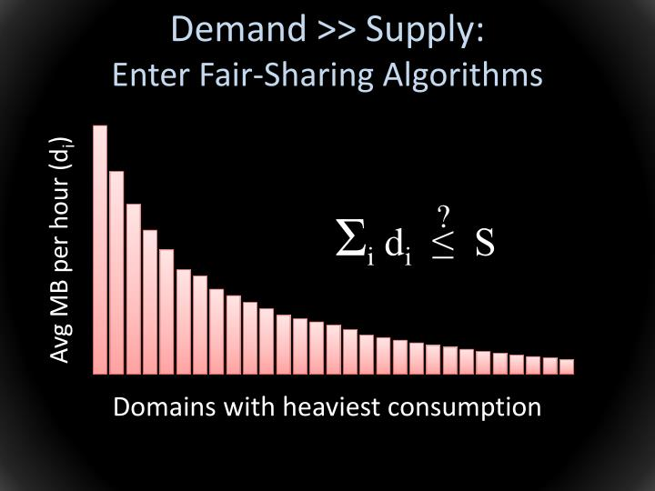 Demand >> Supply: