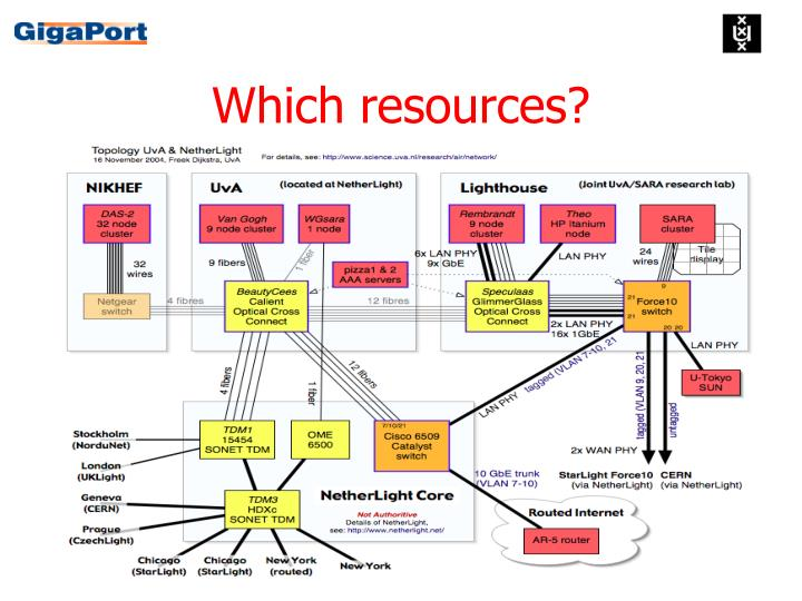 Which resources