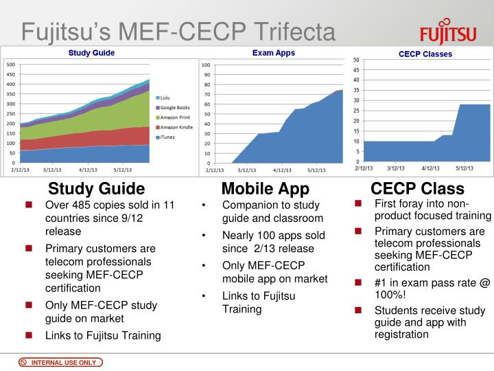 Fujitsu's MEF-CECP Trifecta