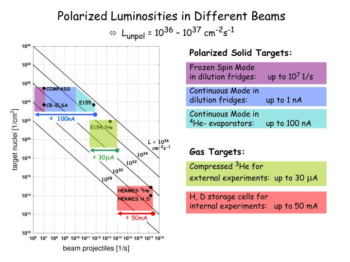 Polarized Luminosities in Different Beams