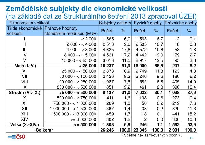 Zemědělské subjekty dle ekonomické velikosti