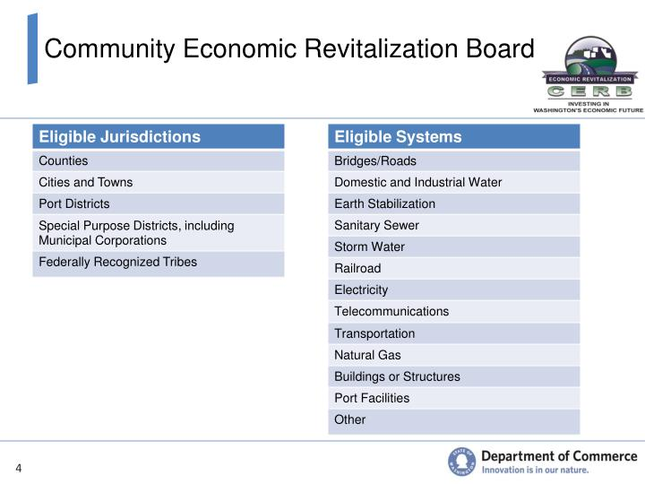 Community Economic Revitalization Board