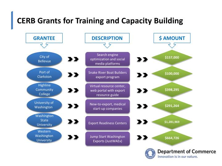 CERB Grants for Training and Capacity Building