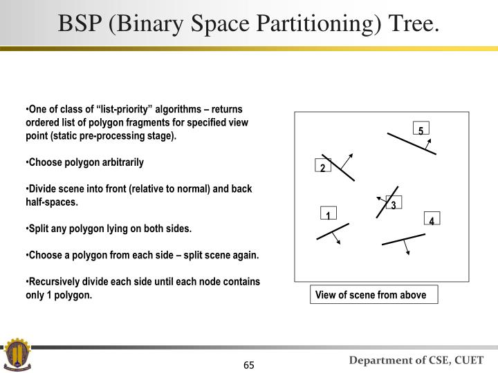 BSP (Binary Space Partitioning) Tree.