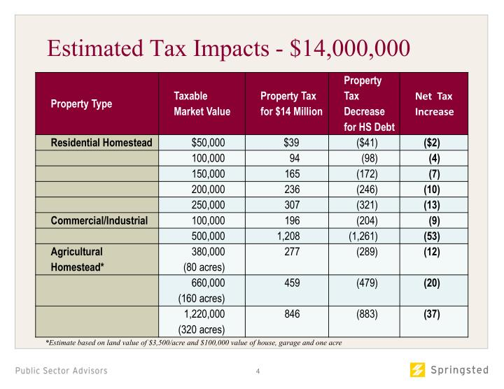 Estimated Tax Impacts - $14,000,000