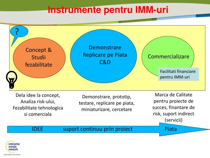 Instrumente pentru IMM-uri