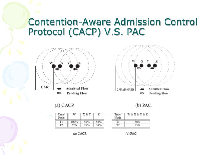 Contention-Aware Admission Control Protocol (CACP) V.S. PAC