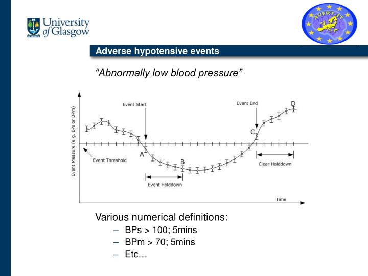Adverse hypotensive events