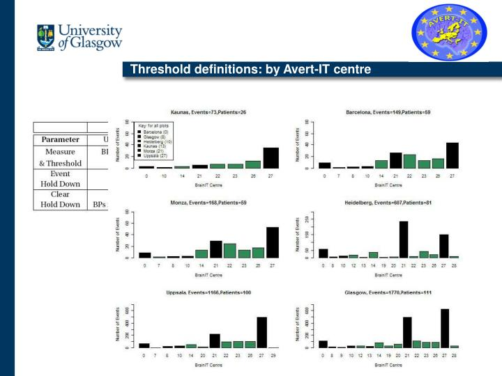 Threshold definitions: by Avert-IT centre