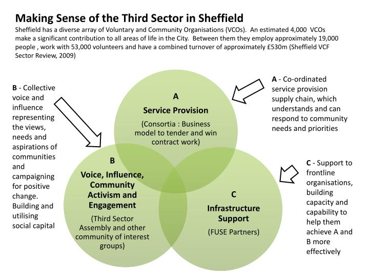 Making Sense of the Third Sector in Sheffield