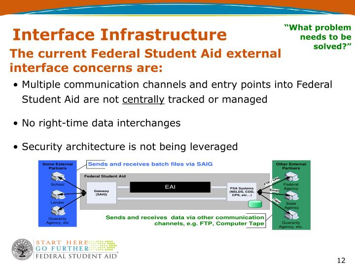 Interface Infrastructure