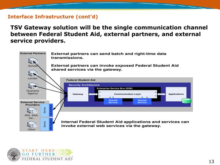 Interface Infrastructure (cont'd)