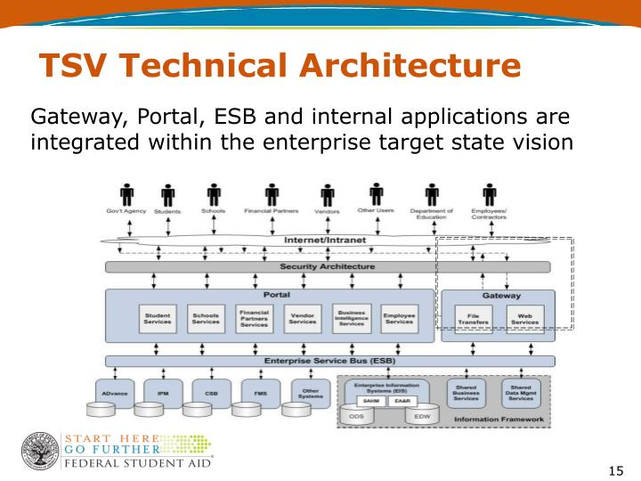 Gateway, Portal, ESB and internal applications are integrated within the enterprise target state vision