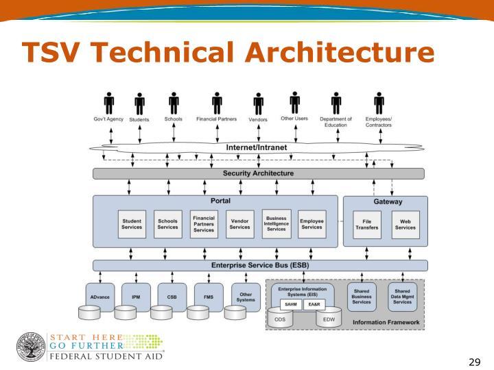 TSV Technical Architecture