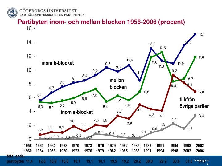 Partibyten inom- och mellan blocken 1956-2006 (procent)