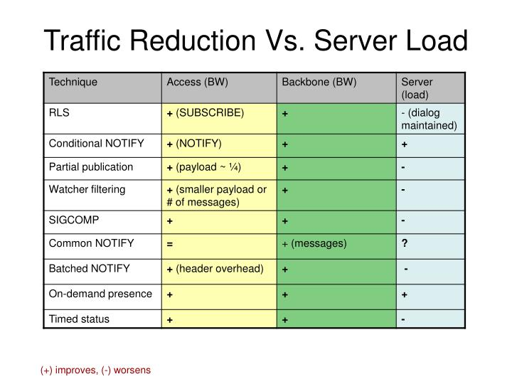 Traffic Reduction Vs. Server Load