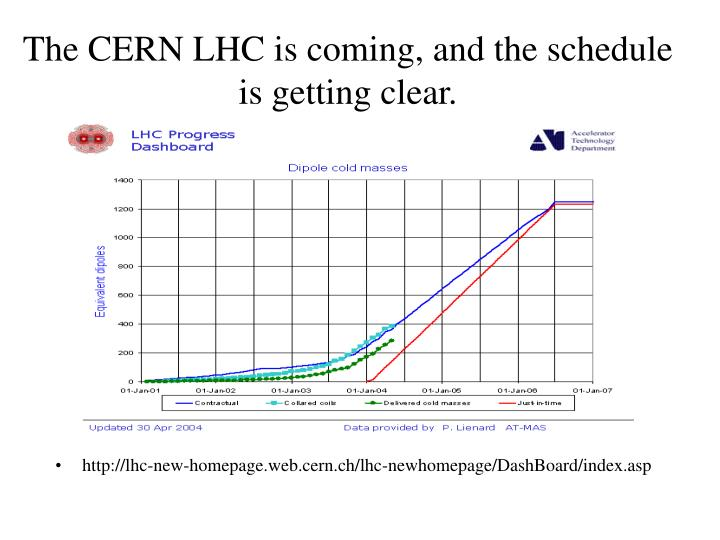 The CERN LHC is coming, and the schedule is getting clear.