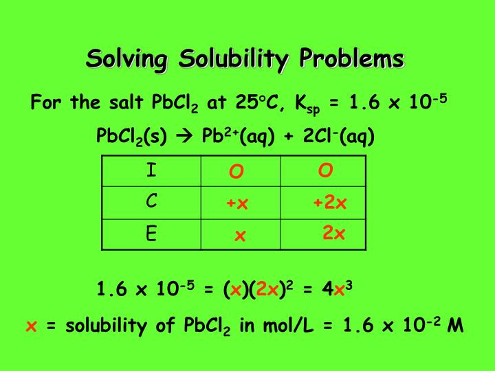 Solving Solubility Problems
