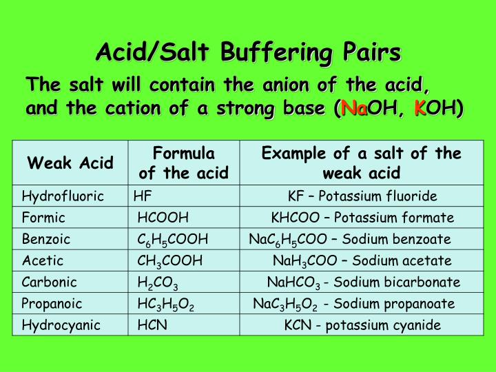 Acid/Salt Buffering Pairs