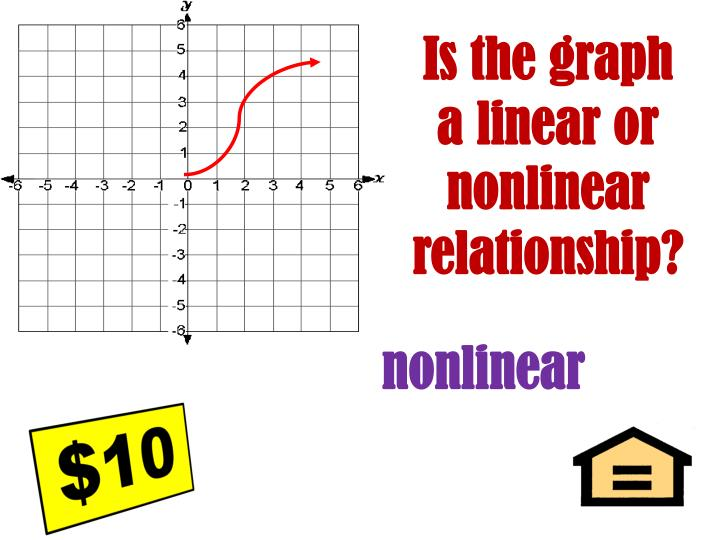 Is the graph a linear or nonlinear relationship?