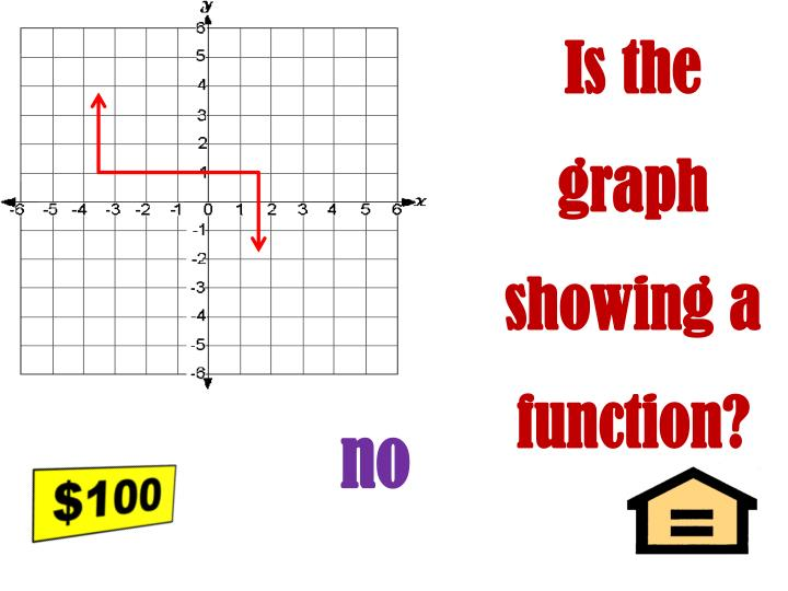 Is the graph showing a function?
