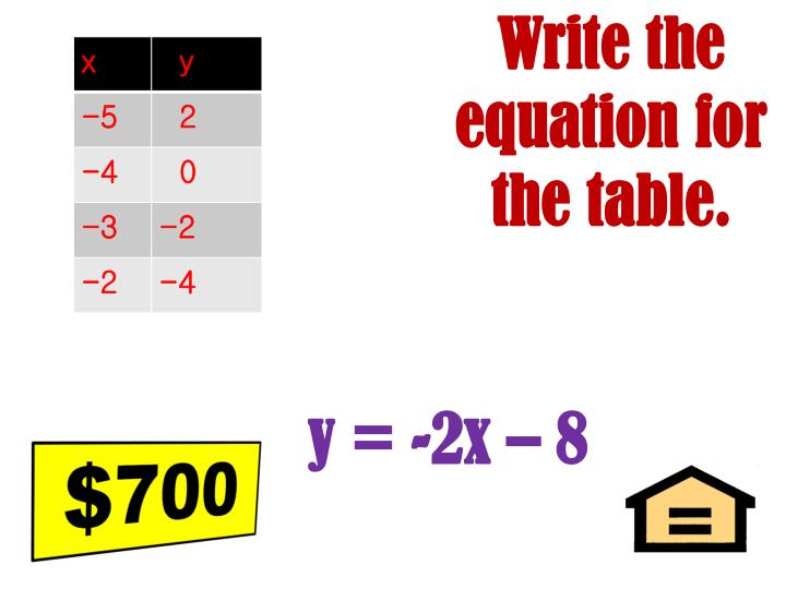 Write the equation for the table.