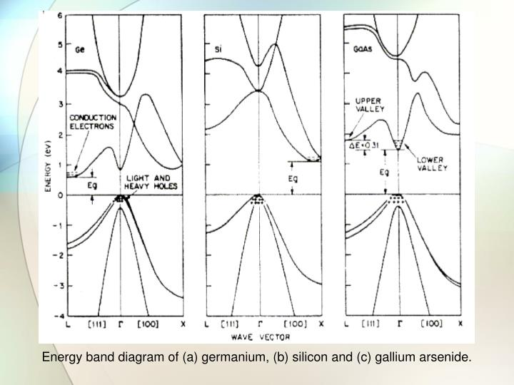 Energy band diagram of (a) germanium, (b) silicon and (c) gallium arsenide.