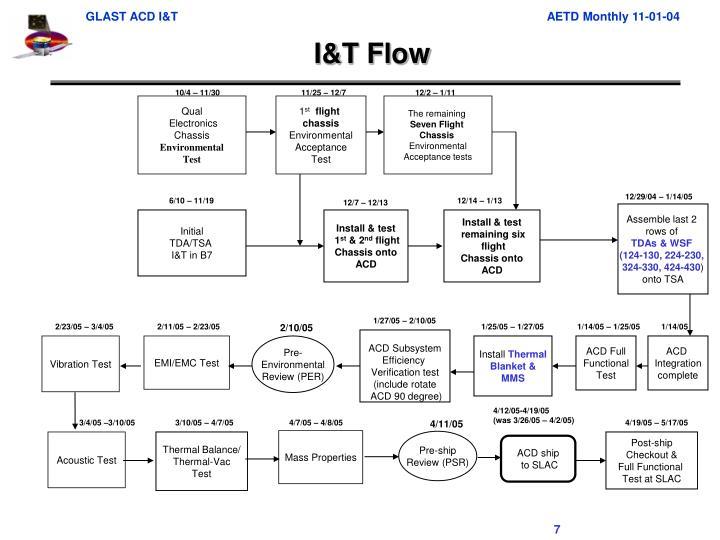 I&T Flow