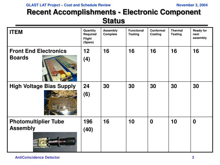 Recent accomplishments electronic component status
