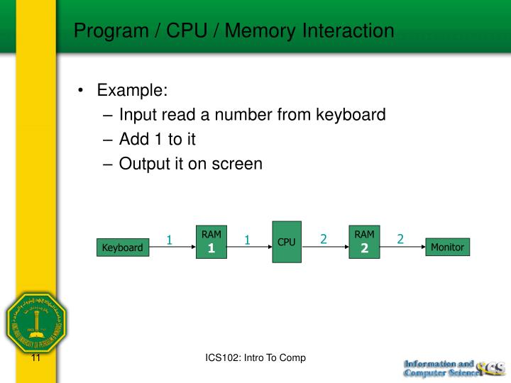Program / CPU / Memory Interaction