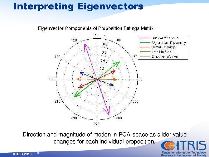 Interpreting Eigenvectors