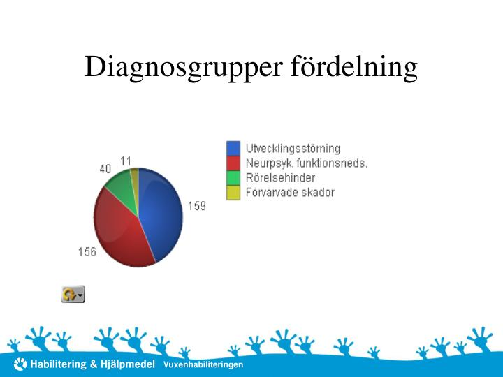 Diagnosgrupper fördelning
