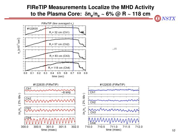 FIReTIP Measurements Localize the MHD Activity