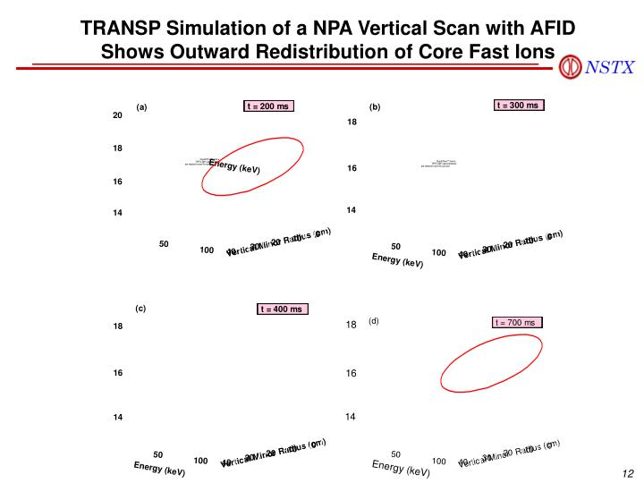 TRANSP Simulation of a NPA Vertical Scan with AFID