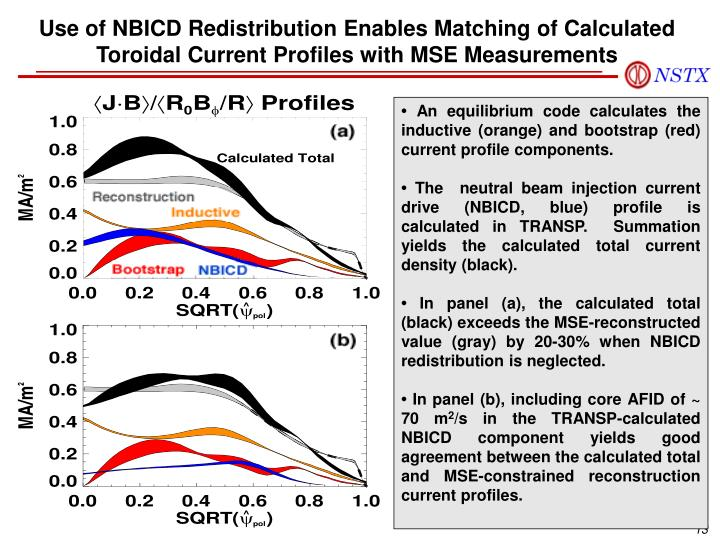 Use of NBICD Redistribution Enables Matching of Calculated Toroidal Current Profiles with MSE Measurements
