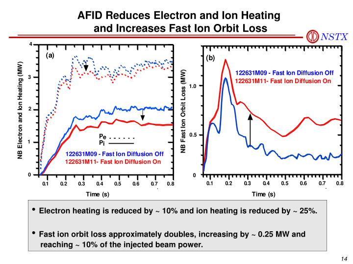 AFID Reduces Electron and Ion Heating