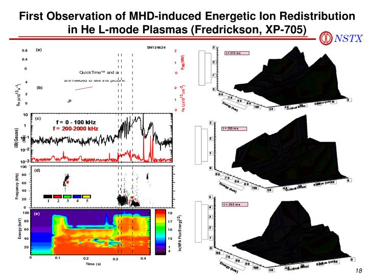 First Observation of MHD-induced Energetic Ion Redistribution