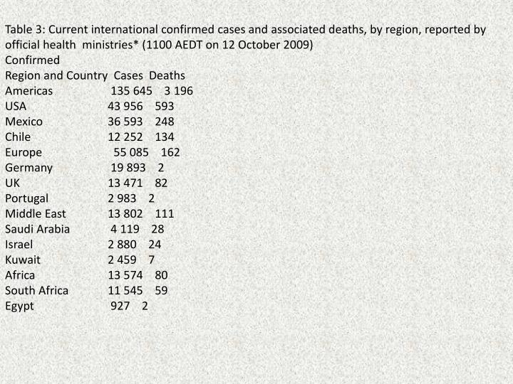 Table 3: Current international confirmed cases and associated deaths, by region, reported by official health  ministries* (1100 AEDT on 12 October 2009)