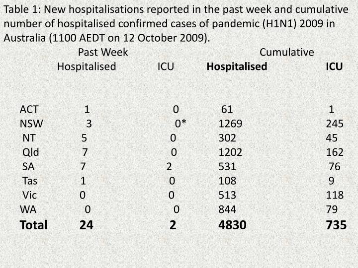 Table 1: New hospitalisations reported in the past week and cumulative number of hospitalised confirmed cases of pandemic (H1N1) 2009 in Australia (1100 AEDT on 12 October 2009).