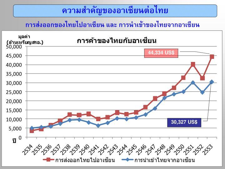 ความสำคัญของอาเซียนต่อไทย